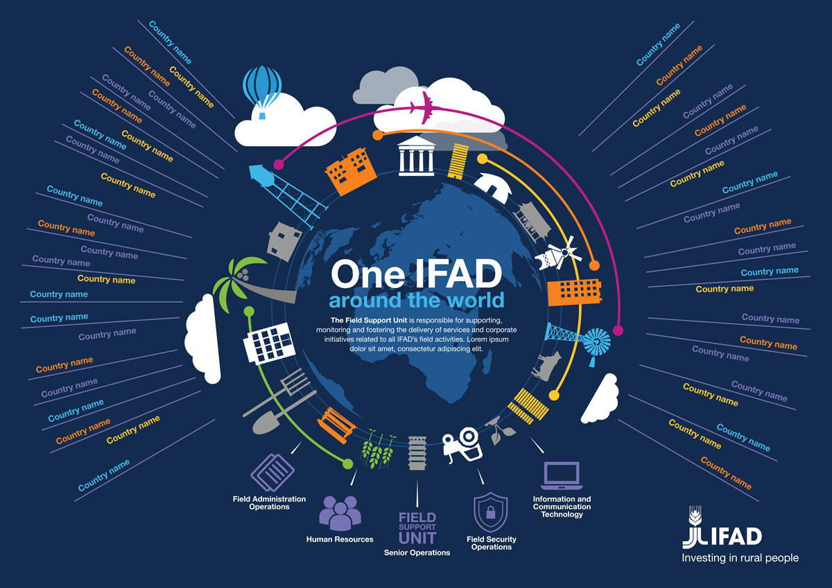 AG-INSP-03_IFAD-Around-The-World-Infographic_v4-1