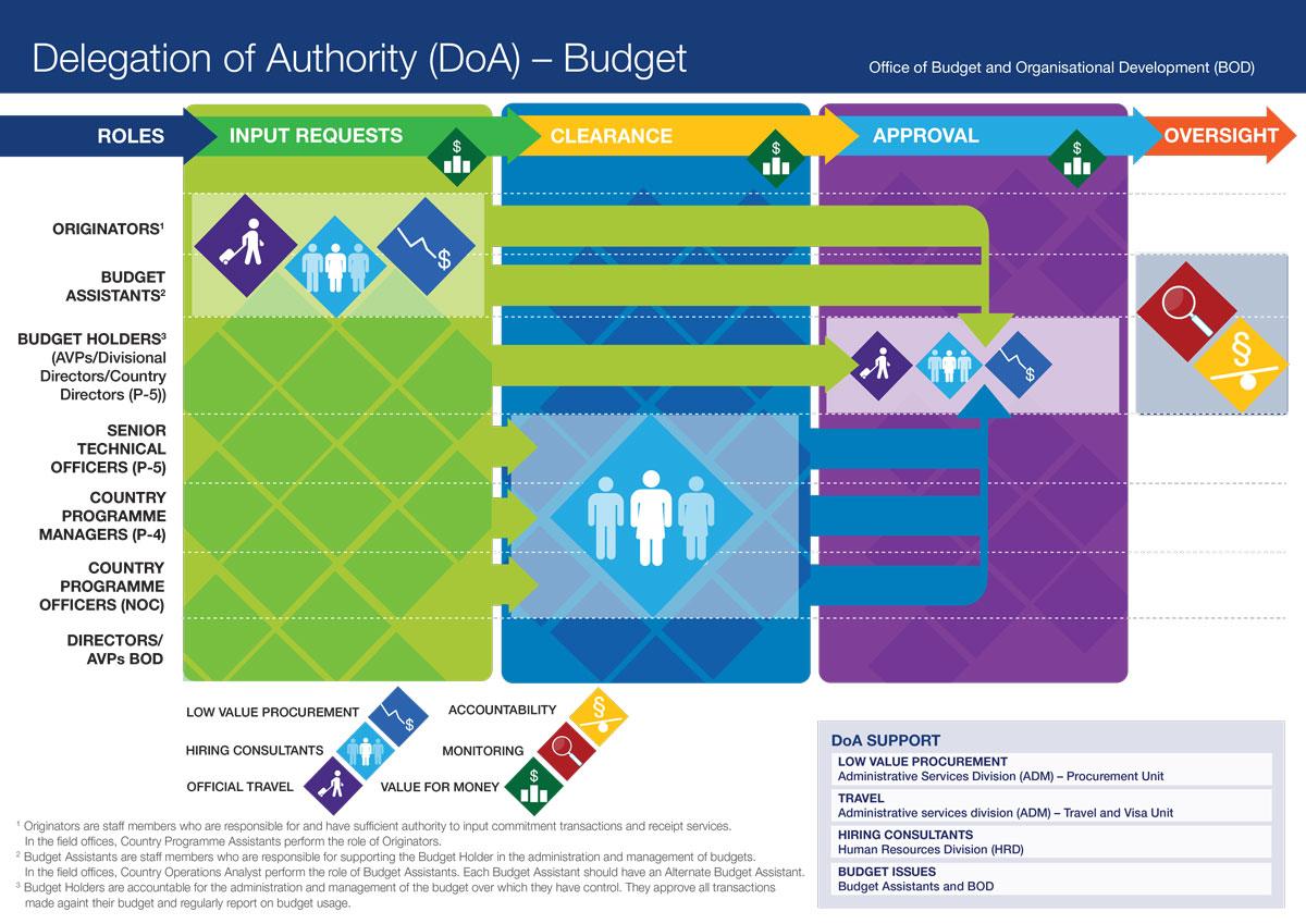 BudgetDelegationAuthority-FINAL-v3