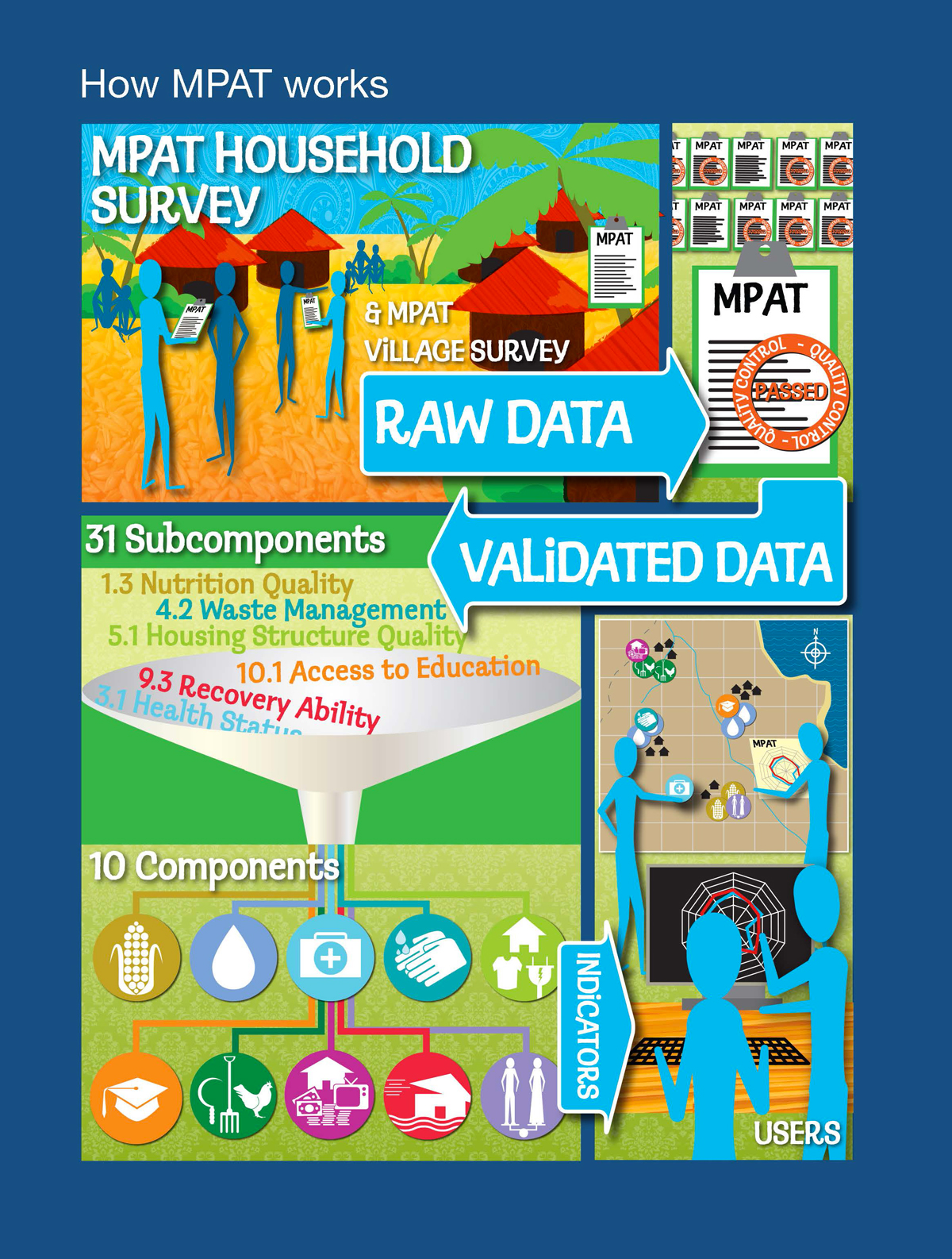 IFAD-MPAT-(2014)-Info-graphic—How-does-MPAT-work