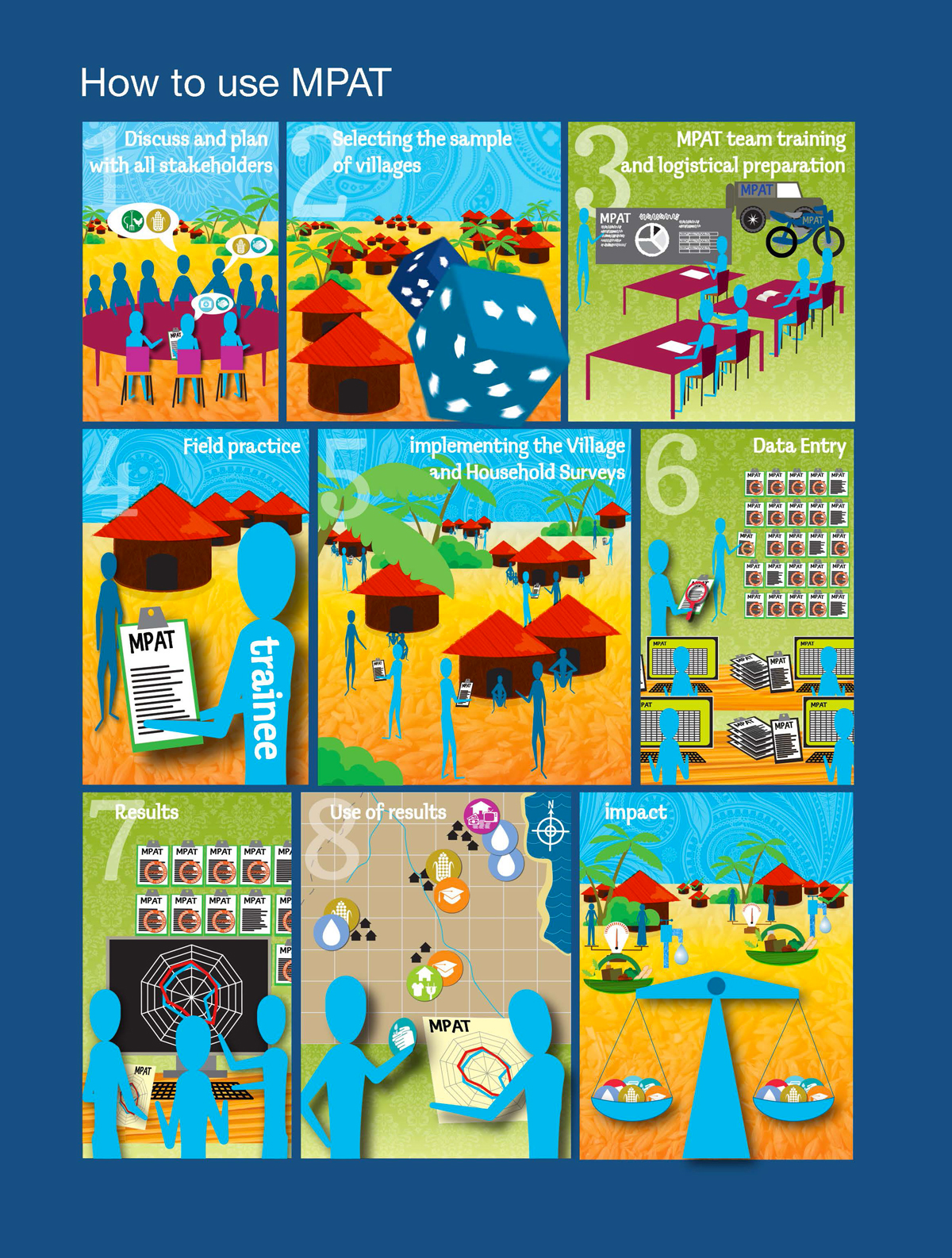 IFAD-MPAT-(2014)-Info-graphic—How-to-use-MPAT