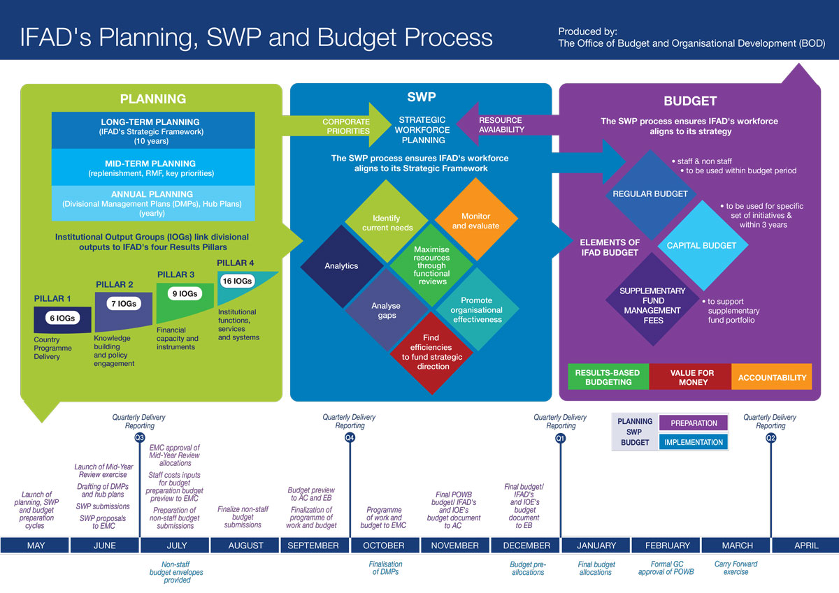 Operations-Academy-_-Planning-SWP-Budget-cycle-and-Budget-DoA-NEW