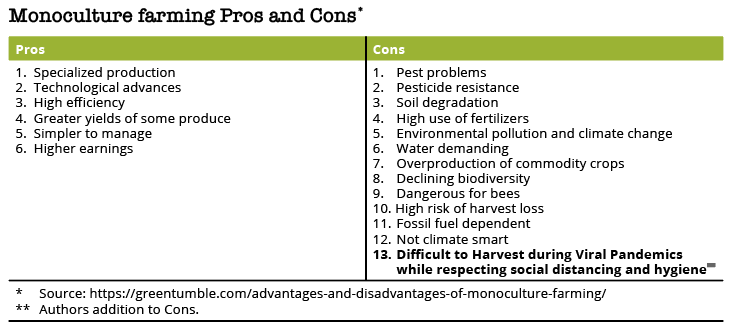 Monoculture farming Pros and Cons* Pros	 1.  Specialized production 2.  Technological advances 3.  High efficiency 4.  Greater yields of some produce 5.  Simpler to manage 6.  Higher earnings	  Cons. 1. 	Pest problems 2. 	Pesticide resistance 3. 	Soil degradation 4. 	High use of fertilizers 5. 	Environmental pollution and climate change 6. 	Water demanding 7. 	Overproduction of commodity crops 8. 	Declining biodiversity 9. 	Dangerous for bees 10. High risk of harvest loss 11. 	Fossil fuel dependent 12. 	Not climate smart 13. 	Difficult to Harvest during Viral Pandemics while respecting social distancing and hygiene** * 	Source: https://greentumble.com/advantages-and-disadvantages-of-monoculture-farming/ **  	Authors addition to Cons.